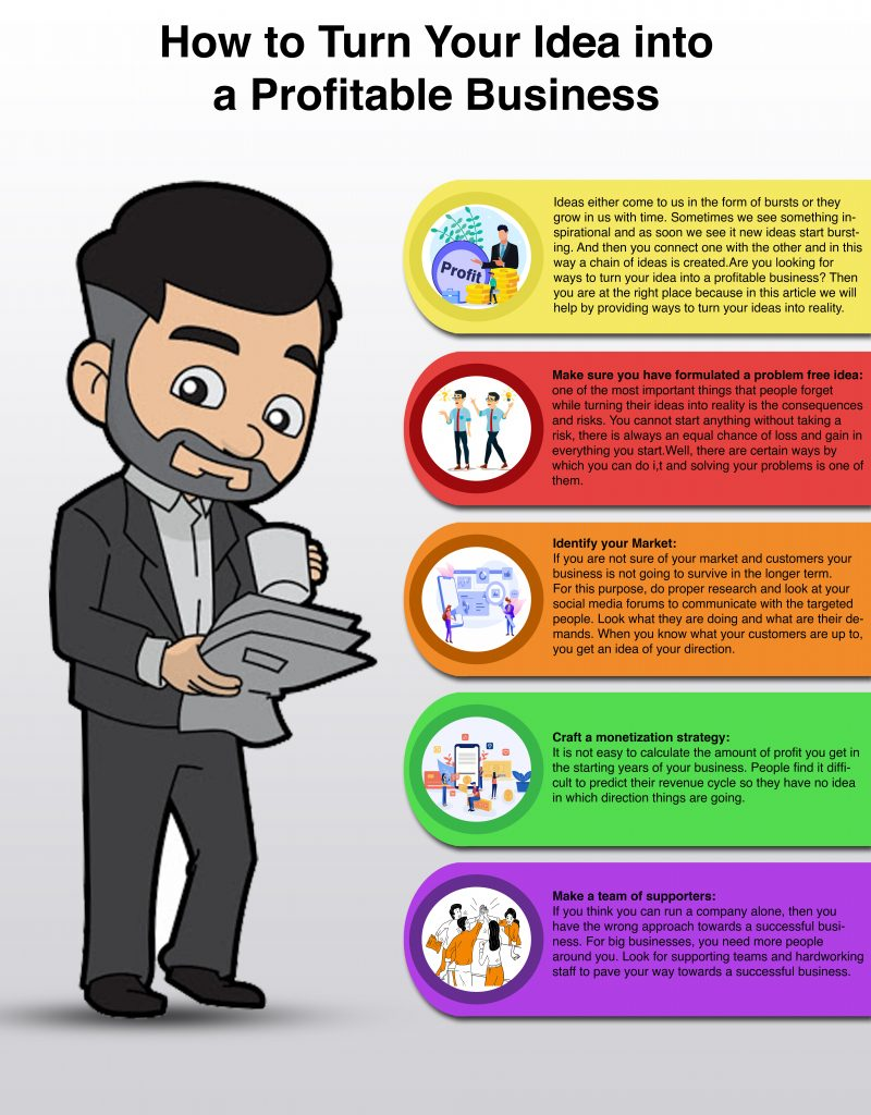 infographic image on How to Turn Your Idea into a Profitable Business